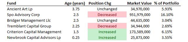 Position Crowdedness history of CHTR