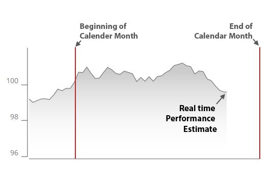 Real Time Performance Estimate Chart