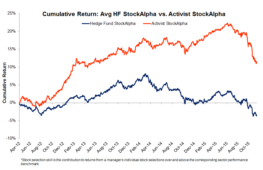 Cumulative StockAlpha Symmetric Top 20 vs. HF average