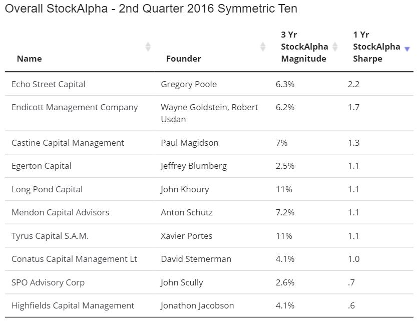 Symmetric Top Ten Hedge Funds