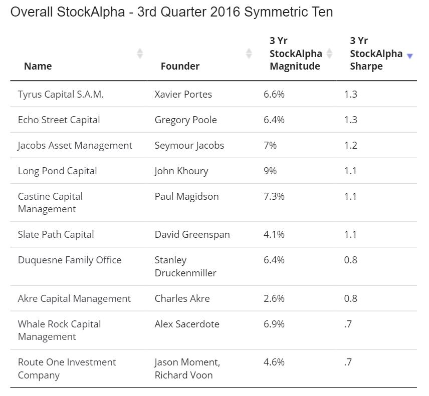 3q2016 Hedge Fund Rankings