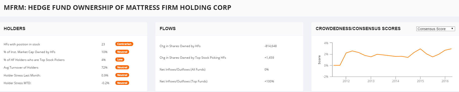 MFRM-Hedge-Fund-Holdings