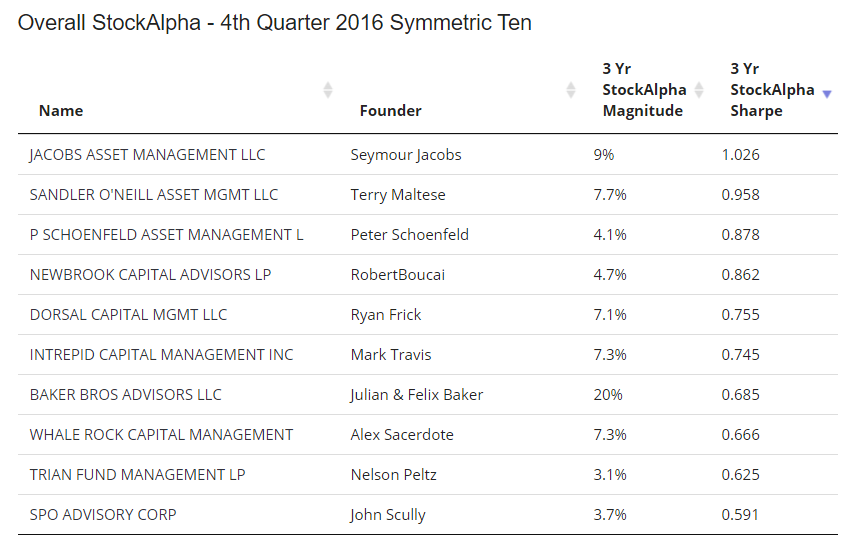 Symmetric-Top-Ten-4Q2016